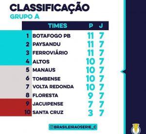 A série C volta com mais uma rodada imperdivel. Destaque para a partida entre Ituano e Ypiranga que vale a liderança do grupo A.